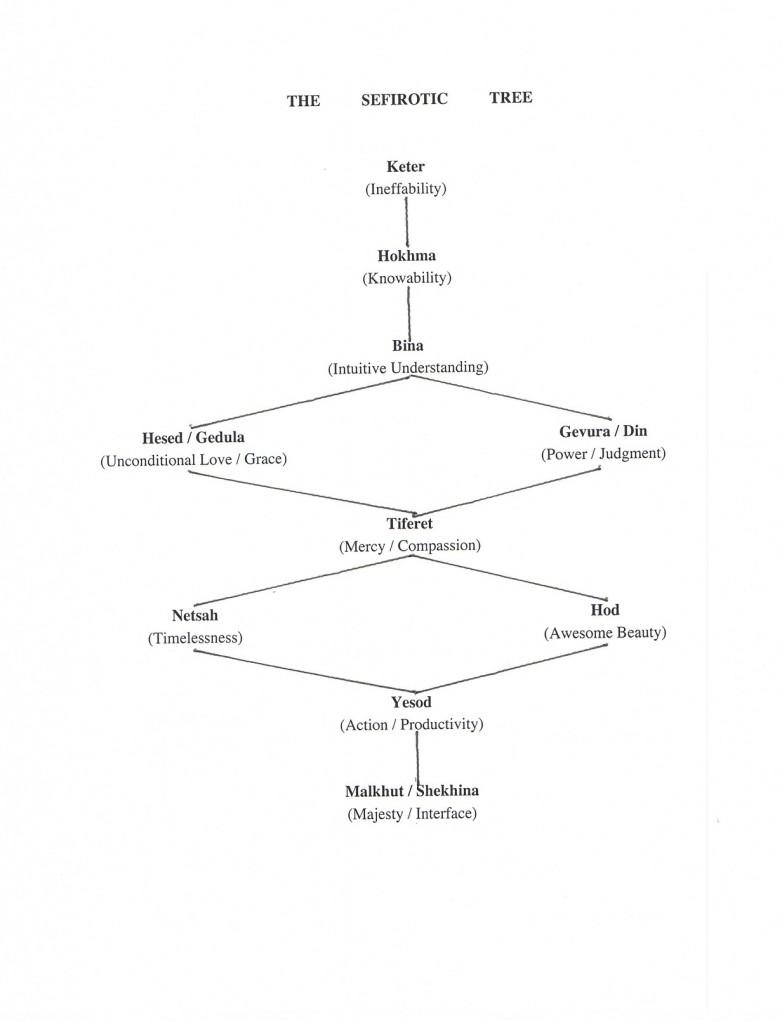 The Sefirotic Tree